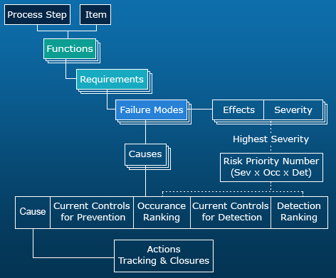 Understanding the FMEA Structure