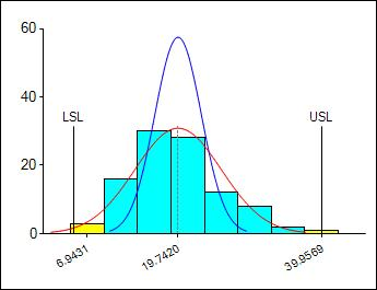 Histogram with Standard Normal Curves